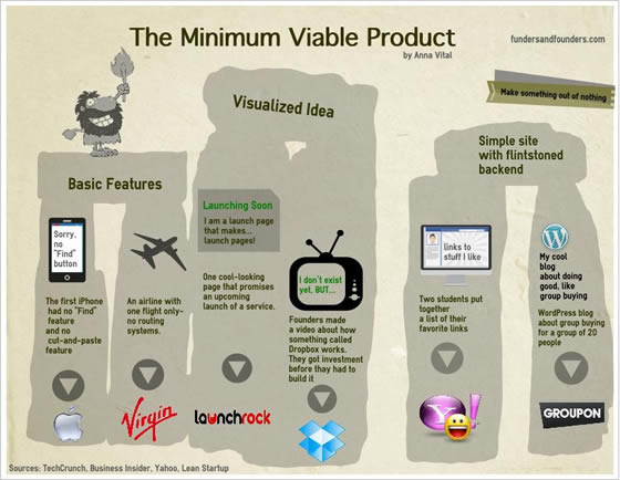 Minimum Viable Product - Perfectial