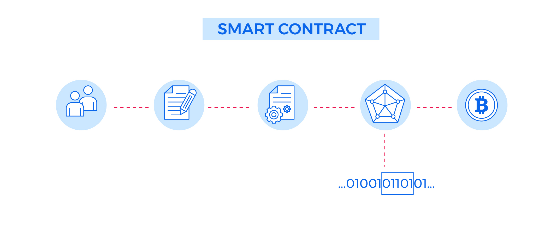 What are Some Smart Contract Applications?
