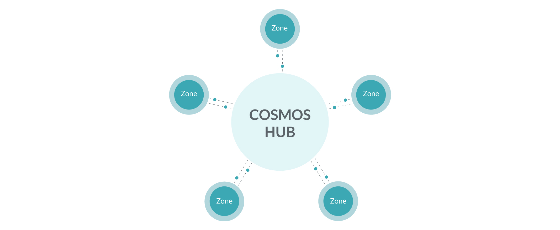 Cosmos' Internet of Blockchains