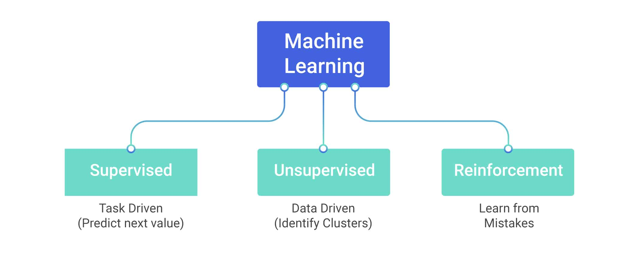 Supervised Learning, Unsupervised Learning, and Reinforcement Learning