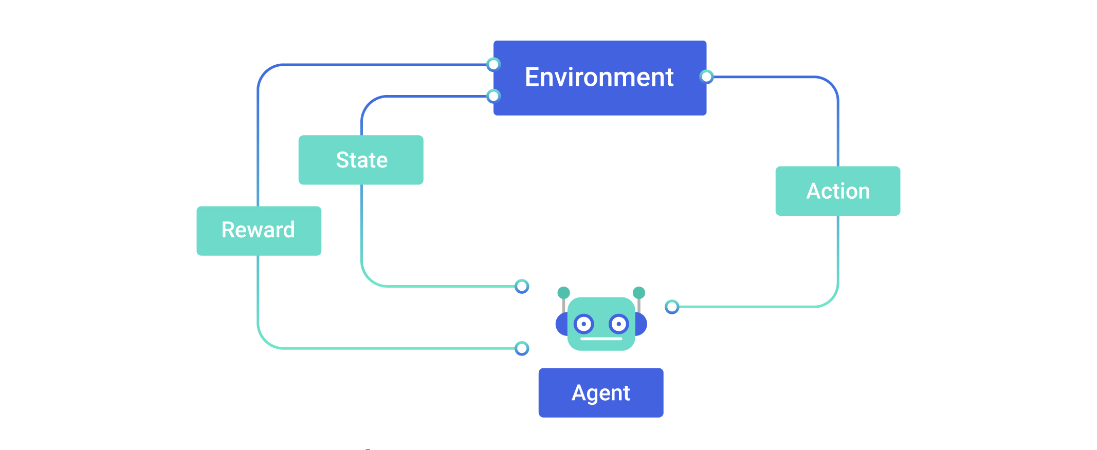 How does Reinforcement Learning actually work?
