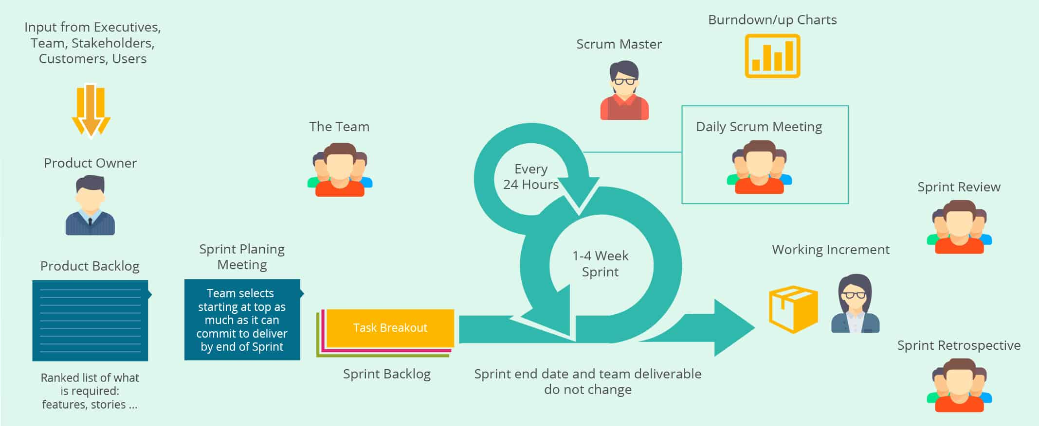 Scrum and Kanban - Are They That Different After All?