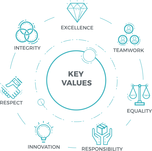 key values