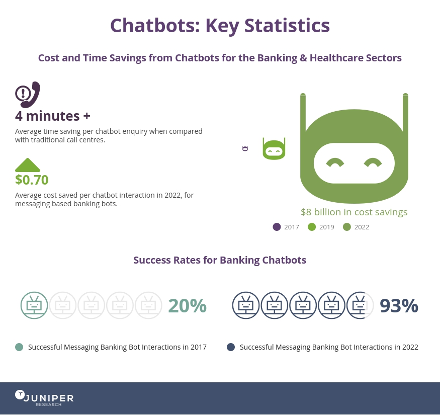 Chatbots Infographic