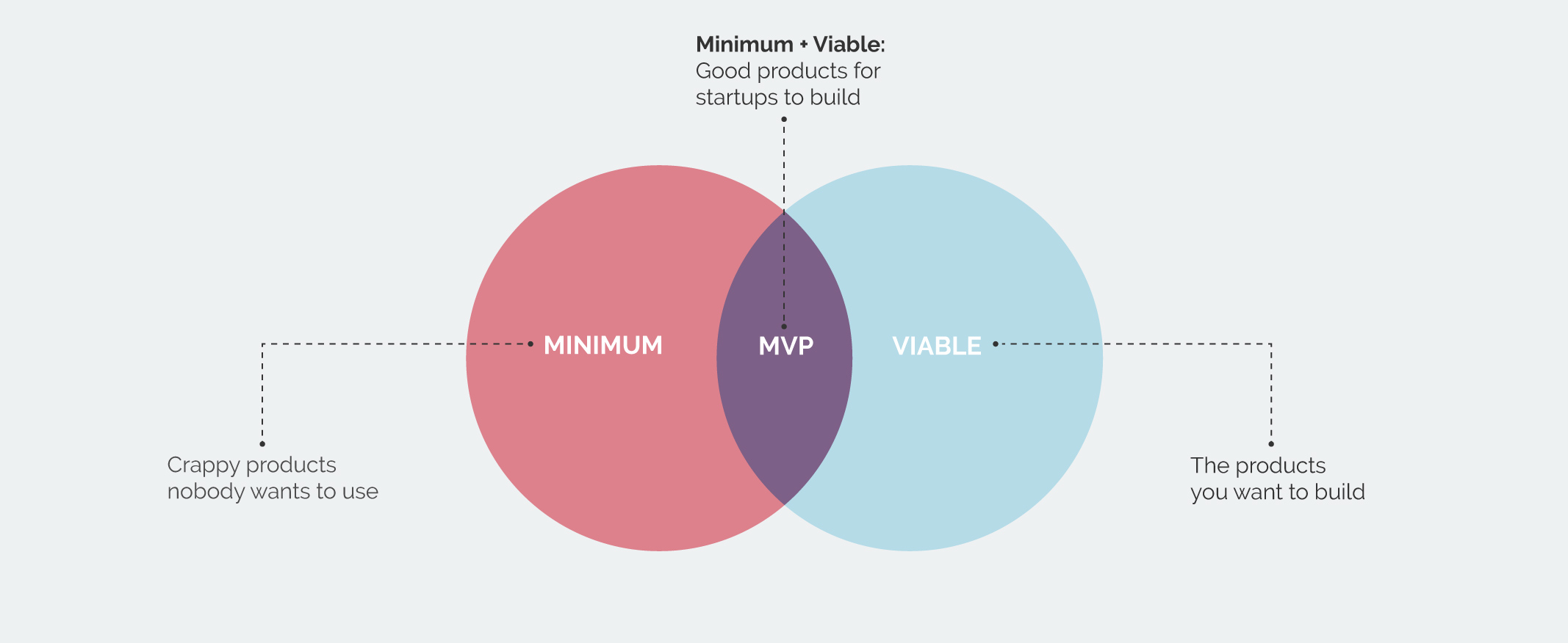 What is MVP - Perfectial