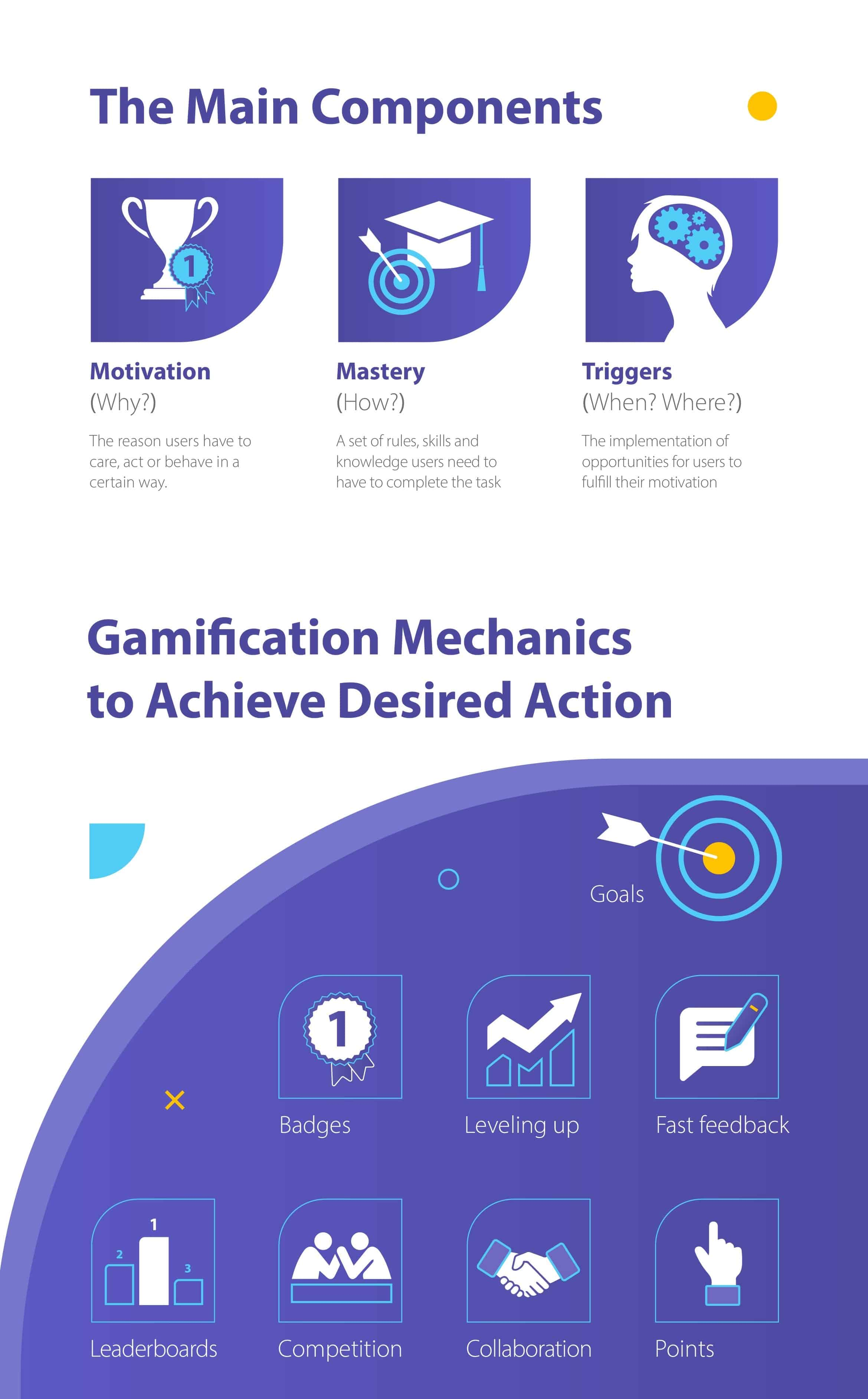 mechanics of gamification in business