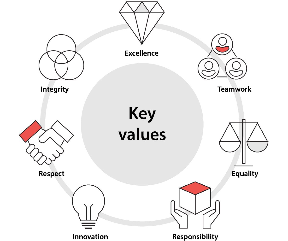 Perfectial Key Values